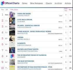 Official Classical Number One for Stars Are Rising